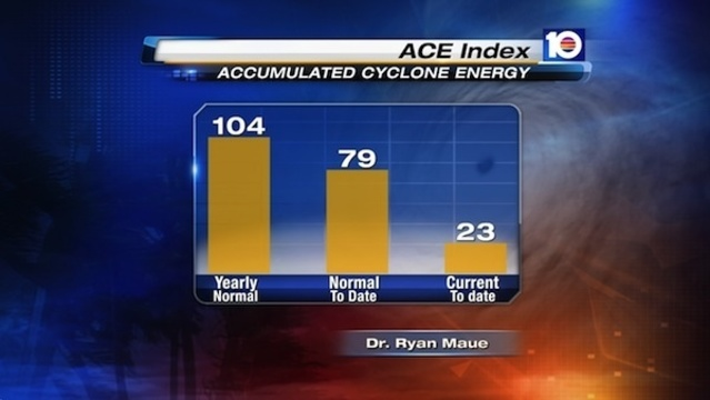 Accumulated Cyclone Energy (ACE) - Sept. 27 2013