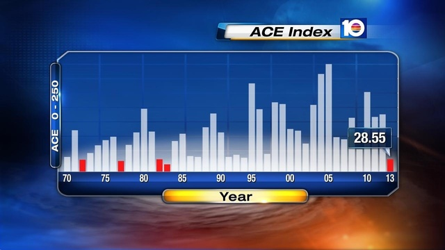 ACE Index through Oct 28