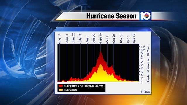 Historical Hurricane Season Activity Graph