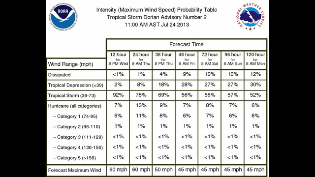TS Dorian intensity probability table from 11 am July 24 2013