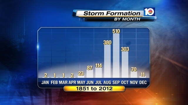 Storm formation by month