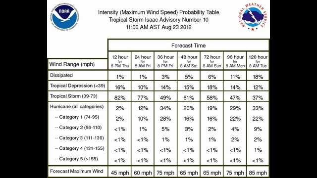 NOAA Isaac intensity probability table
