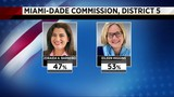 Eileen Higgins wins Miami-Dade Commission seat