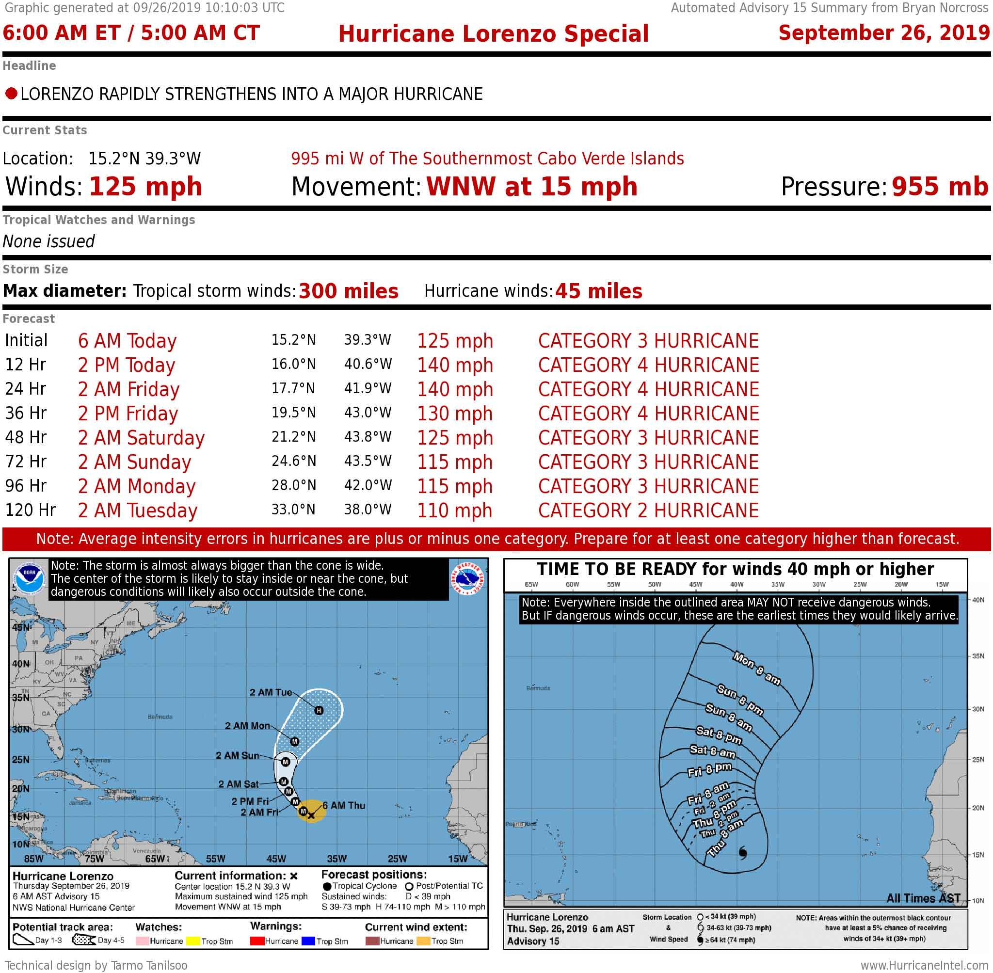 Tropical Storm Karen Weakens while Hurricane Lorenzo Strengthens